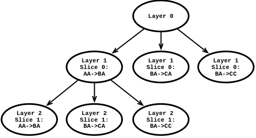 Masstree as a trie (2-byte slices)