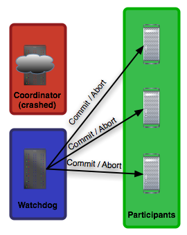 Figure 4: Two-phase commit, with coordinator failure, phase two.