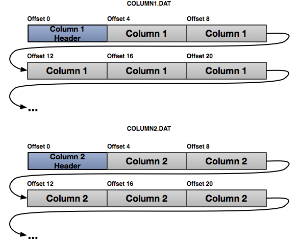 Column-Major On-disk Layout