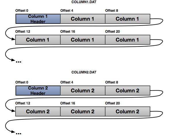 Column-Major On-disk Layout