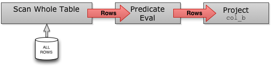 Row Query Plan